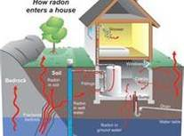 Pine Grove radon remediation